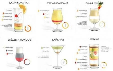 Топ 6 Рецептов приготовления алкогольных коктейлей.